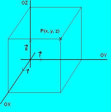 Geometría analítica en el espacio: representación de puntos ...