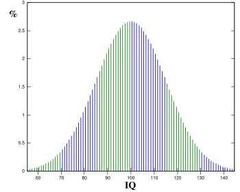 http://estudiarfisica.files.wordpress.com/2009/05/iq-gaussiano.png
