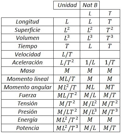 natural básico tabla