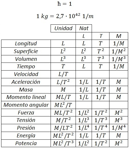tabla constantes fisicas: