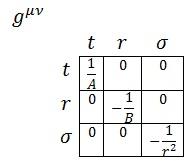 métrica contravariante