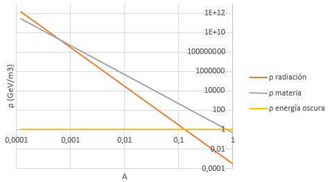 Densidades de energía según el factor de escala.