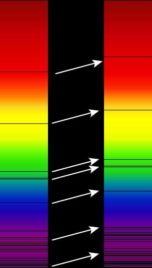 Desplazamiento al rojo de las líneas características de las estrellas.