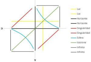 Gráfica Penrose cono luz