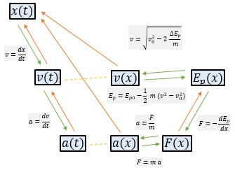 Cambios de ecuaciones