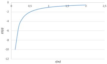 Gráfico Electrostática 1.PNG