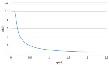 Gráfico Electrostática 2.PNG